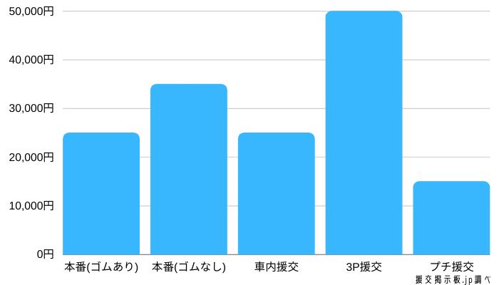 大人の関係(本番行為)の1回あたりの相場グラフ表