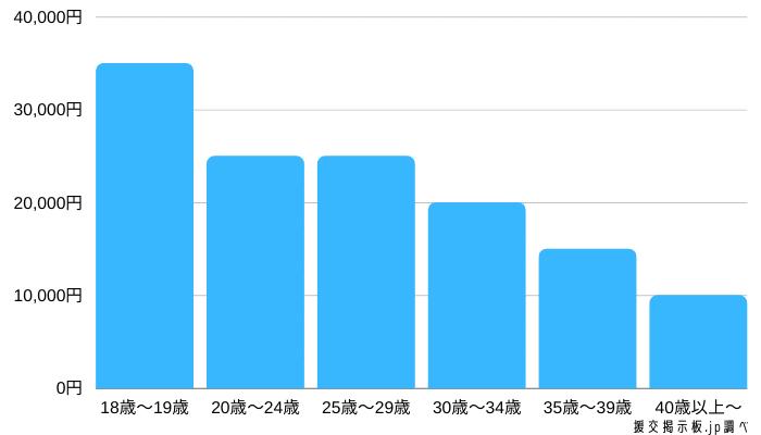 年齢別の1回あたりの援交相場のグラフ表