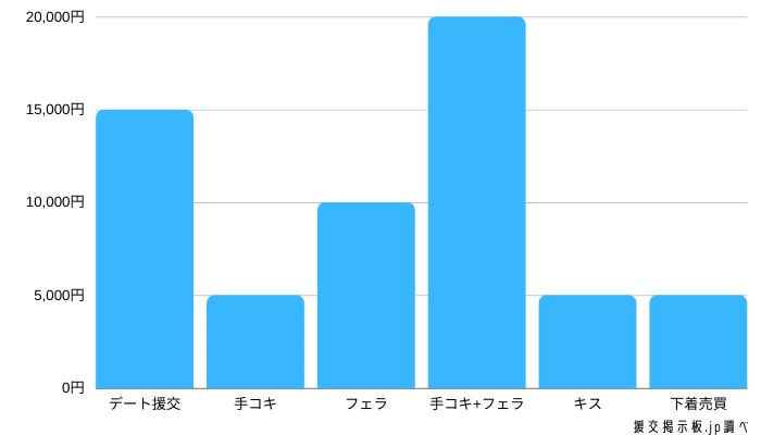 プチ援交の1回あたりの援交相場のグラフ表